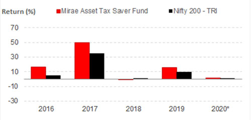 Graph 2: Mirae Asset Tax Saver Fund's year-on-year performance