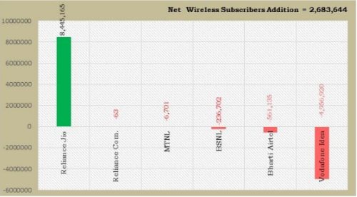 Graph 2: Subscriber addition in the month of August 2019