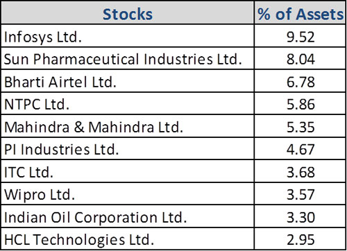 Graph 2: Top portfolio holdings in ICICI Pru Value Discovery Fund