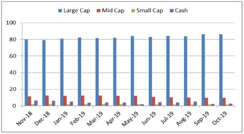 Graph 3: ABSLFEF portfolio allocation and market capitalisation trend