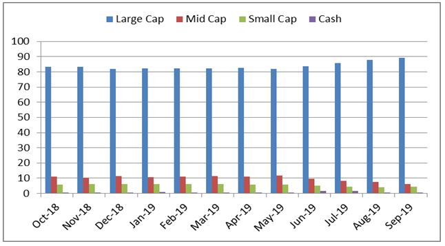 Graph 3: HDFC Equity Fund Portfolio allocation and market capitalisation trend
