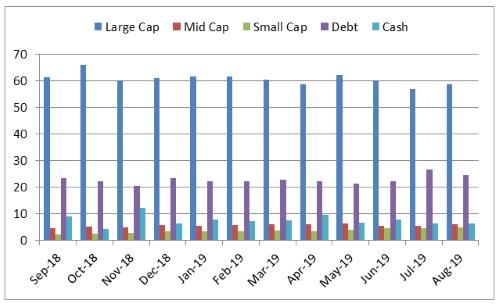 IIGOF Portfolio Allocation And Market Capitalisation Trend