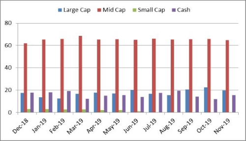 Graph 3: Portfolio allocation and market capitalisation trend in Axis Midcap Fund
