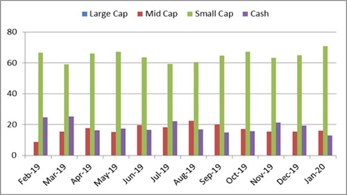 Graph 3: Portfolio allocation and market capitalisation trend in Axis Small Cap Fund