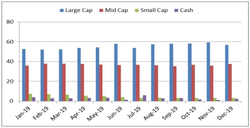 Graph 3:Portfolio allocation and market capitalisation trend in DSP Equity Opportunities Fund