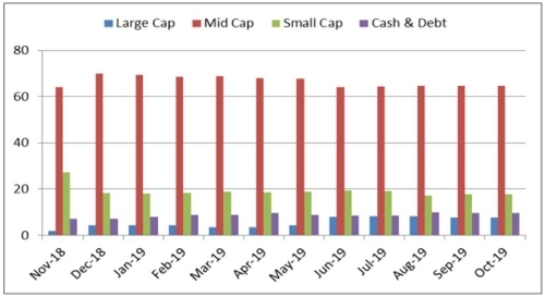 Graph 3: Portfolio allocation and market capitalisation trend in HDFC Mid-cap