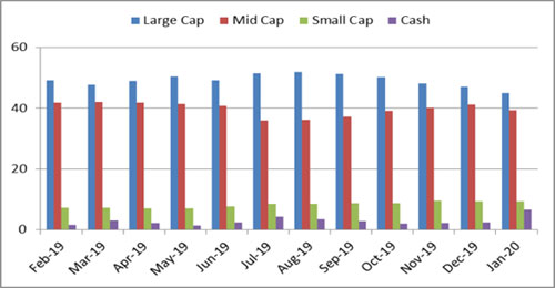 Graph 3: Portfolio allocation and market capitalisation trend in Kotak Equity Opportunities Fund
