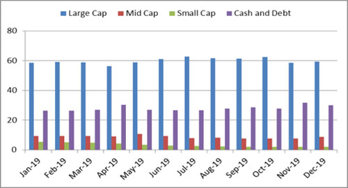 Graph 3: Portfolio allocation and market capitalisation trend in Mirae Asset Hybrid Equity Fund