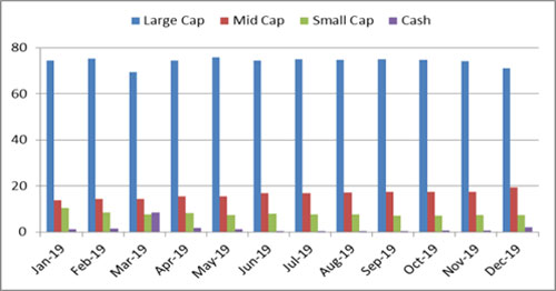 Graph 3: Portfolio allocation and market capitalisation trend in Mirae Asset Tax Saver Fund