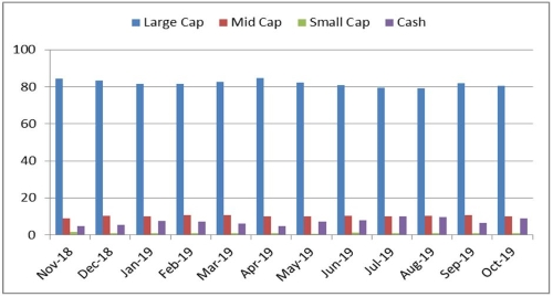 Graph 3: Portfolio allocation and market capitalisation trend in SBI Bluechip Fund