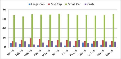 Graph 3:Portfolio allocation and market capitalisation trend in SBI Small Cap Fund