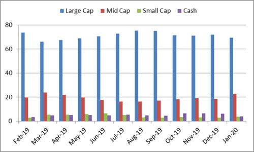 Graph 3: Portfolio allocation and market capitalisation trend in Canara Robeco Equity Diversified Fund