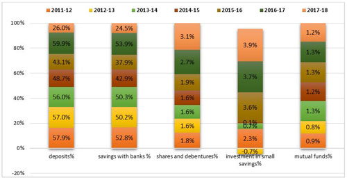 Graph 3: Reduction in savings in deposits and banks