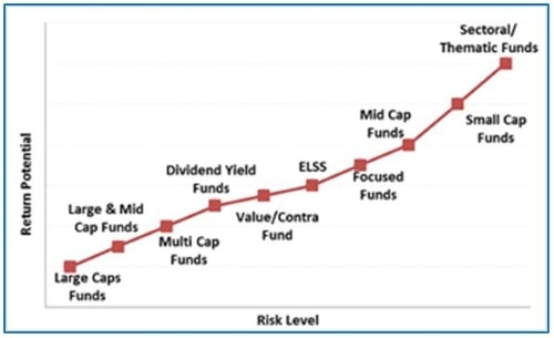 Graph 3: Risk-return spectrum