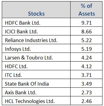 Graph 4: ABSLFEF top portfolio holdings