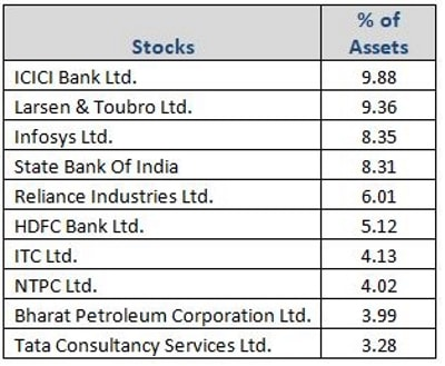 Graph 4:HDFC Equity Fund top portfolio holdings