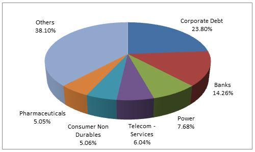 IPEDF Top Portfolio Holdings