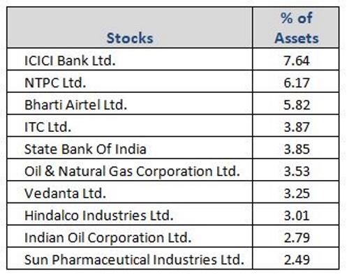 https://data.personalfn.com/images/Graph-4-IPEDF-Top-Portfolio-Holdings-new.JPG