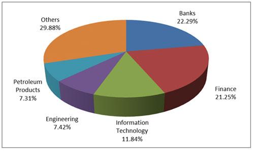 Graph 4:Top portfolio holdings in Axis Focused 25 Fund-1