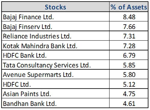 Graph 4:Top portfolio holdings in Axis Focused 25 Fund