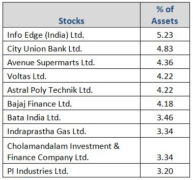 Graph 4: Top portfolio holdings in Axis Midcap Fund