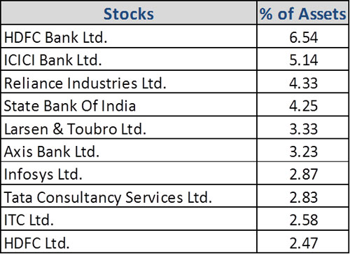 Graph 4: Top portfolio holdings in Mirae Asset Hybrid Equity Fund