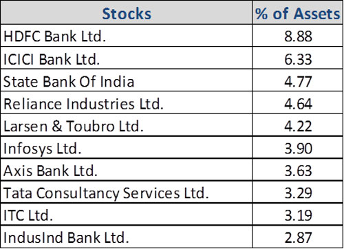Graph 4: Top portfolio holdings in Mirae Asset Tax Saver Fund-1