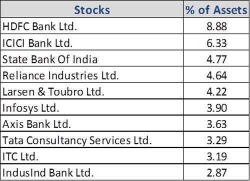 Graph 4:Top portfolio holdings in Mirae Asset Tax Saver Fund-1