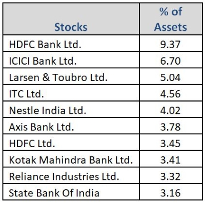 Graph 4: Top portfolio holdings in SBI Bluechip Fund
