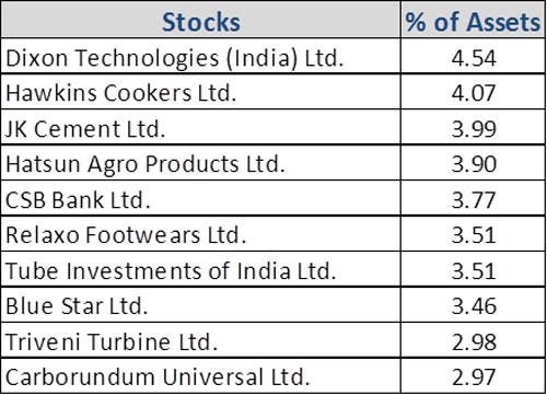 Graph 4:Top portfolio holdings in SBI Small Cap Fund-1
