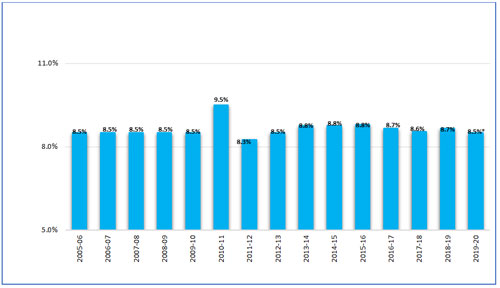 Graph: Almost stable Movement of EPF interest rate