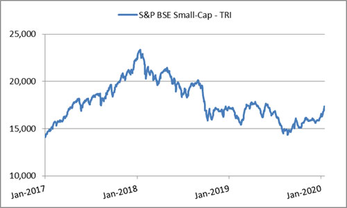 Graph: Are small caps set for rally?