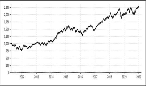 Graph: ESG Gaining Momentum