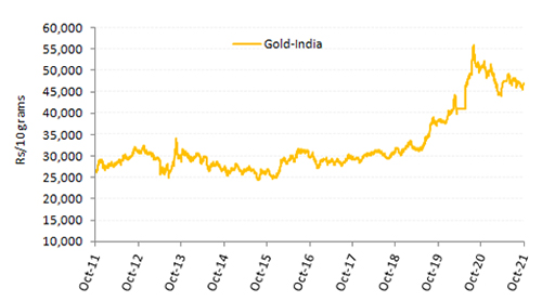 Graph: Gold displays its lustre in the long run