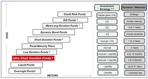 Graph: Indicative Risk Return Matrix of Fixed Income Funds