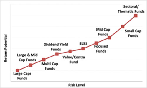 Graph: Mid cap funds are placed higher on the risk-return spectrum