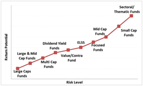 Graph: Placement of ELSS on risk-return spectrum