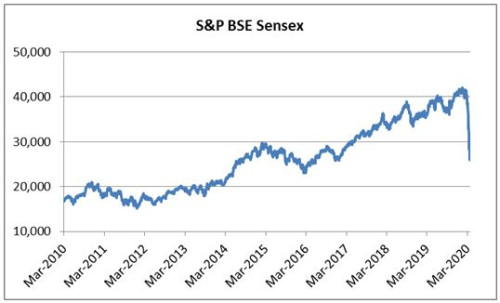 Graph: Sensex's steep rise over the years hits a roadblock