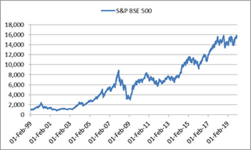 Graph: The broader market has grown manifold over the years