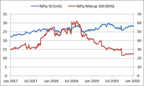 Graph: Valuations in large and midcaps