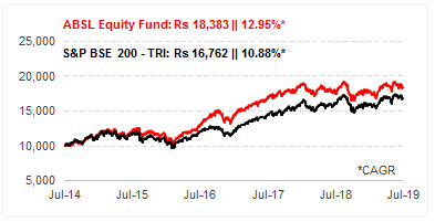 Aditya Birla Sunlife Equity Fund: Year-on-Year Performance