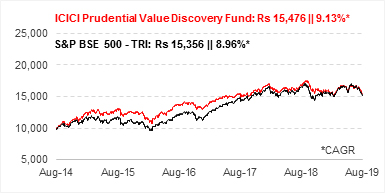 Growth Of Rs 10,000, If Invested In ICICI Prudential Value Discovery Fund 5 Years Ago