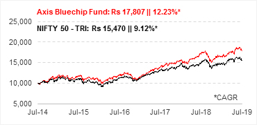 Growth Of Rs 10,000, If Invested In Axis Bluechip Fund 5 Years Ago