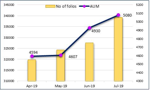 Growth momentum of ETFs