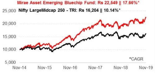 Graph 1: Growth of Rs 10,000 if invested in Mirae Asset Emerging Bluechip Fund 5 years ago