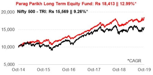 Graph 1: Growth of Rs 10,000 if invested in PPLTEF 5 years ago