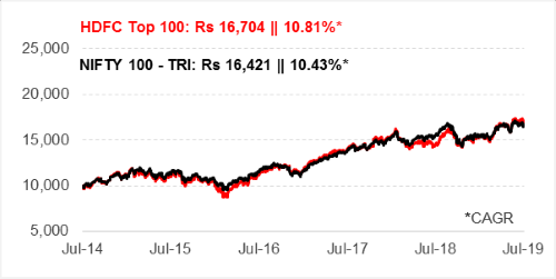 Growth of Rs 10,000 invested in HDFC Top 100 Fund 5 years ago