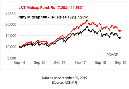 Growth of Rs 10,000, If Invested In L&T Midcap Fund 5 Years Ago