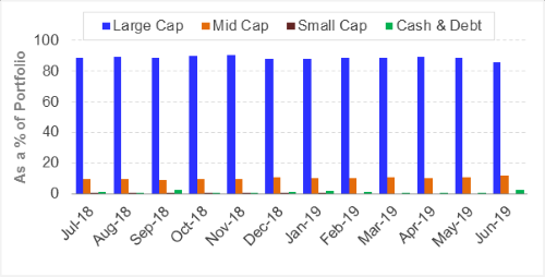 HDFC Top 100 Fund - Portfolio Allocation and Market Capitalisation Trends