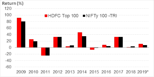 HDFC Top 100 Fund: Year-on-Year Performance